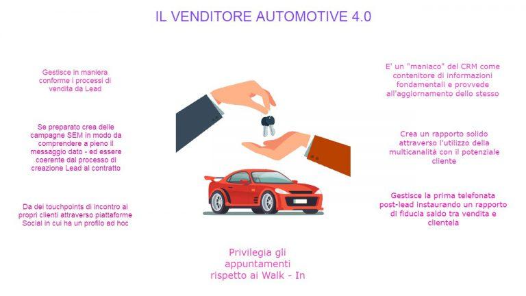 schema venditore automotive nel futuro